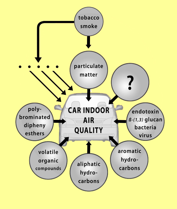 air-quality-car